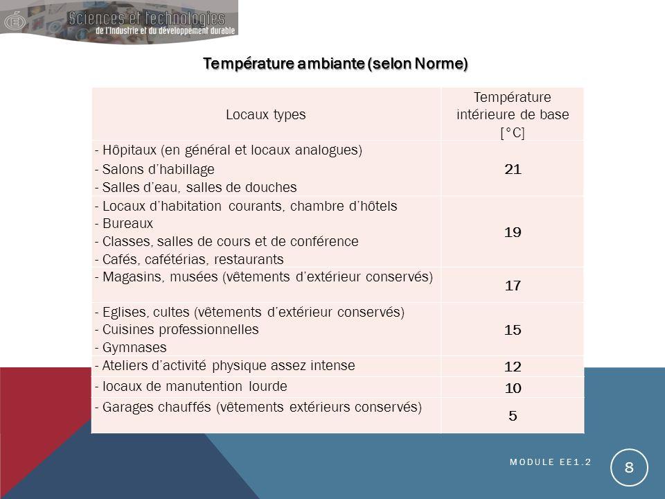 Température intérieure de base [°C]